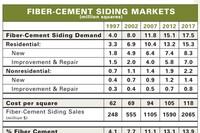 Fiber Cement Fastest-Growing Siding Segment