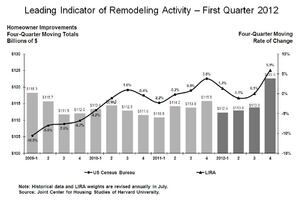 Remodeling Spending to Spike This Year, Harvard Predicts