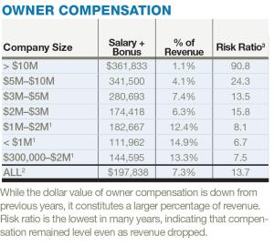 While the dollar value of owner compensation is down from previous years, it constitutes a larger percentage of revenue. Risk ratio is the lowest in many years, indicating that compensation remained level even as revenue dropped.