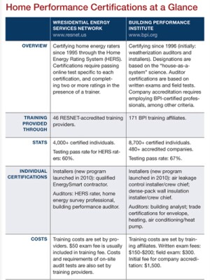 Note: Certifications shown are examples of residential home-performance designations. List excludes regional programs as well as certifications that cover broad green remodeling issues but are not specific to home performance contracting or home energy assessments. Certified RESNET and BPI professionals must also meet continuing education requirements.