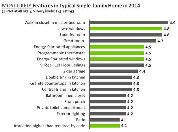 High performance features becoming more common in single for Green building features checklist