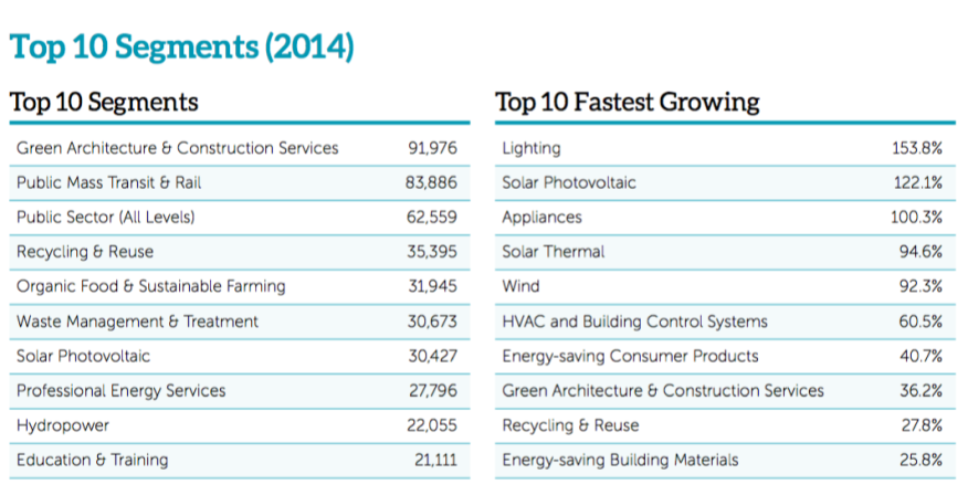 screenshot via West Coast Clean Economy