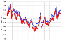 Framing Lumber Prices Up Slightly Year-Over-Year