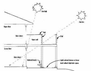 Figure 2. Size the light well to admit the amount of sunlight you want. Observe the angle of the sun where it strikes the exterior wall at the lower level. If the summer sun is going to have a straight shot into the lower-level windows or sliding doors, you may want to make the well narrow (front-to-back). This will allow reflected light from the ground to enter the windows while blocking direct, hot afternoon sun — important to consider in warmer climates. If the wall of the house faces south, a deep (front-to-back) well will allow a maximum of warming sunlight to reach the glazed areas below — which may be the goal in colder climates.