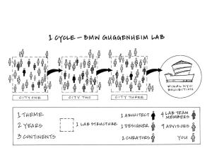 This diagram illustrates one cycle of the BMW Guggenheim Lab.