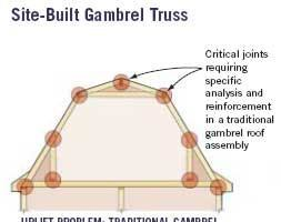 Design: Gambrel Roof Structures and Wind Uplift