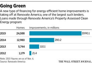 Home improvements made with loans from Renovate America financing.
