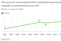 Telecommuting for Work Climbs to 37%