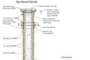 Fast Box Newel - Fewer Nail Holes