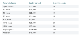 Equity gains, based on year of purchase, from NAR research