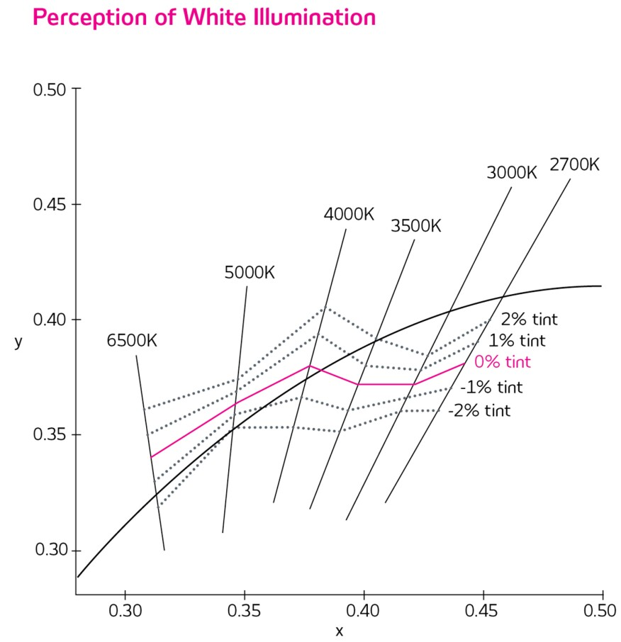 Perceptions of white illumination deviate slightly from the blackbody curve depending on the light source's correlated color temperature.