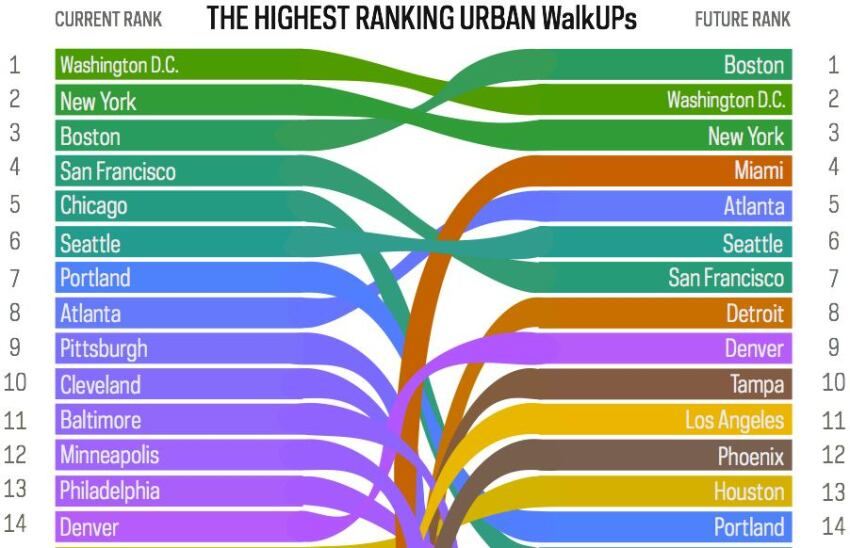 Top 30 Largest U.S. Metros for Walkable Urbanism
