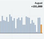 151,000 Jobs Added; Unemployment Rate at 4.9%