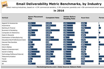 Email Deliverability Metrics