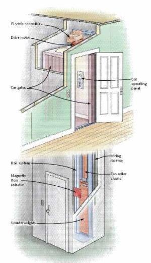 round residential elevator raising carolina jlc online interiors interior design design
