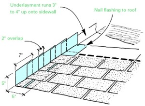 Step flashing should be 2 inches longer than the exposure of the roof shingles; in regions with severe weather, overlaps of 3 inches are common. For step flashing, use minimum 26-gauge galvanized steel, .019-inch aluminum, 16-ounce copper, or 20-pound terne metal.