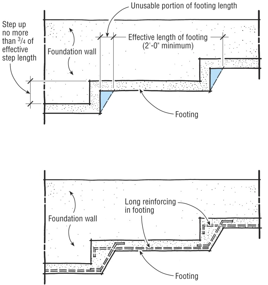 The rise of a stepped footing should not exceed 2 ft., and the footing should run at least 2 ft. horizontally between steps (at top). Typically, the corners of a stepped excavation are unstable. The footing should be sloped and reinforced, so the effective horizontal length of the footing is supported on well-compacted soil (at bottom).