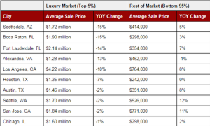 Redfin's markets where luxury prices have lost some luster.