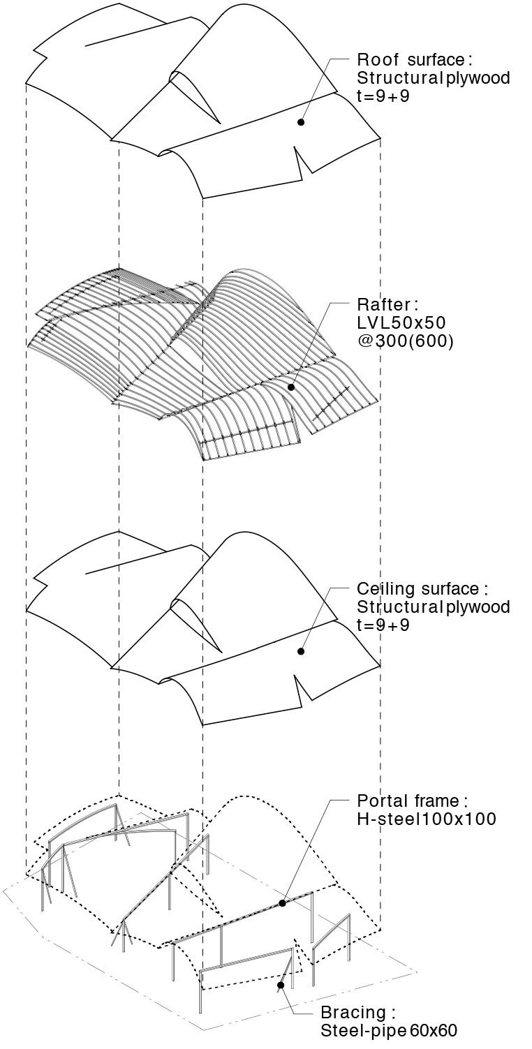 toranoko nursery laminated veneer lumber roof