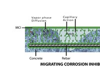 Organic Corrosion Inhibitor from Cortec