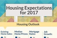 Realtors See 2% Rise in 2017 Existing Home Sales