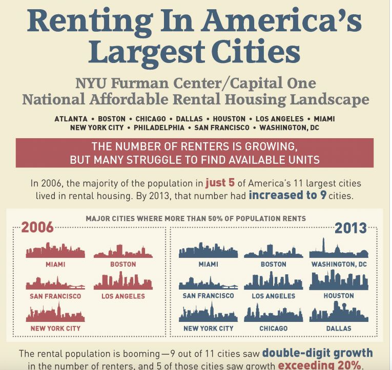 Major cities where more than half of the population rents, 2006-2013