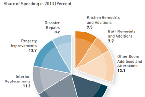 Remodeling Spending Could Hit Record This Year: JCHS