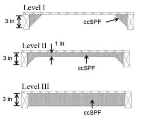 "University of Florida researchers have tested three levels of spray-foam roof underside retrofit (above): a ""fillet"" application at the joint, a one-inch application across the whole truss chord cavity, and a three-inch application filling the truss chord bay. The thicker foam application provides the most uplift strength (far stronger than nails alone). But the thicker foam also tends to trap moisture in the sheathing in the case of a roof leak. However, applying self-adhering membrane roof underlayment to the top of the sheathing can sharply limit this moisture risk, the researchers report."