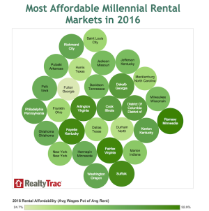 RealtyTrac's picks--based on rent, home price, and wage data sets--for best markets for millennials to rent.