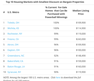low-priced homes in 10 markets.