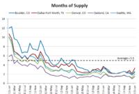 Oakland, Denver, Seattle Have Nation's Tightest Supply