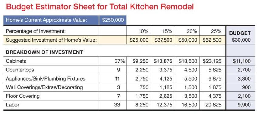 K B Budget Worksheet Remodeling Kitchen Sales Systems Estimating Bath Minneapolis St