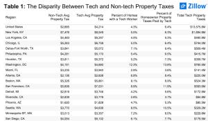 Tech vs. non-tech property taxes by metro.