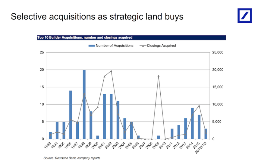 With permission from Nishu K. Sood, senior home building equity analyst, Deutsche Bank