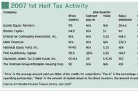 LIHTC market steadies