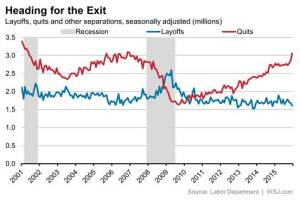 The JOLTS report notes that layoffs are down and voluntary quits are up.