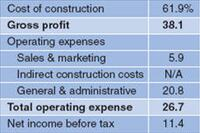 Surveying the cost of business