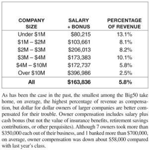 Owner Compensation
