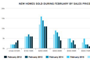 Two Hot Buyer Types Driving New Home Sales