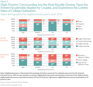 Pew Trusts data on communities where poverty levels are highest.