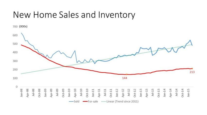 New Home Sales: Not Worry Time, Yet