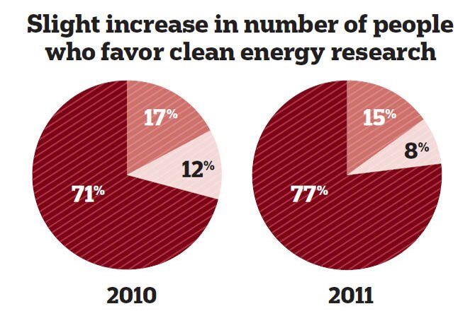 Time to Come Clean: Survey Shows Americans Support Clean Energy