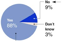 Survey finds support for licensing