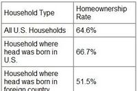 Census Report Provides Snapshot of Foreign-Born Homeownership