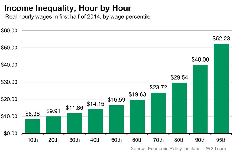 A Look at Income Inequality, Hour by Hour