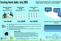 Existing Home Sales Drop in July