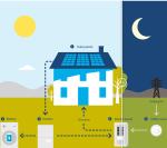Sunrun Launches Solar + Energy Storage Offering