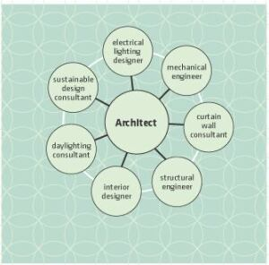 The Players: Successful daylighting designs result from a multidisciplinary team with the architect playing a central role. Information may be exchanged around the outer circle of players, but it must channel through the architect and inform the building process to become part of the building.