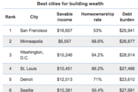 21 Best Metros for Wealth Building