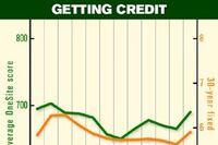 Credit Concern